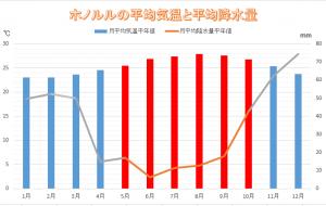 ホノルルの平均気温と平均降水量