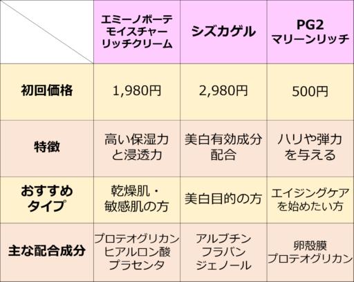 ランキングベスト3のオールインワンジェルの比較一覧表