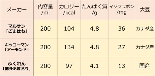 豆乳飲料(フレーバーあり)の比較表