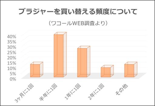 ブラジャーを買い替える頻度に関するWEB調査(ワコールWEB調査より)