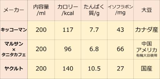 調製豆乳の比較表