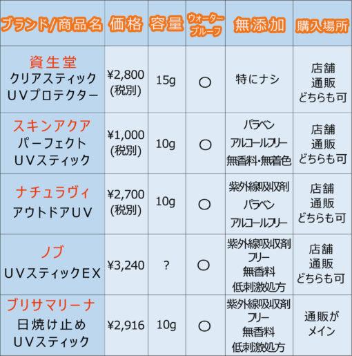日本ブランドサンスティック一覧表
