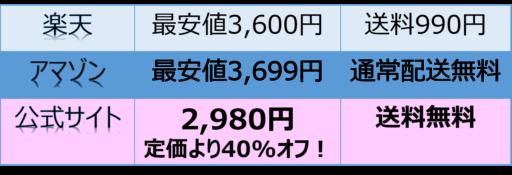 シズカゲルの価格一覧表